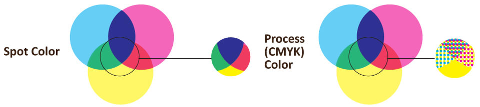 Matching Pantone To Cmyk Color