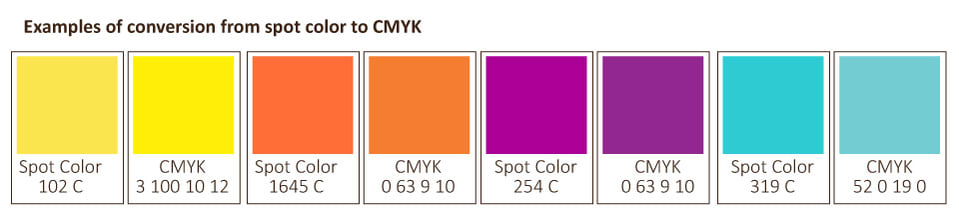 Finding Some Spots Of Bright Color At >> Matching Pantone To Cmyk Color